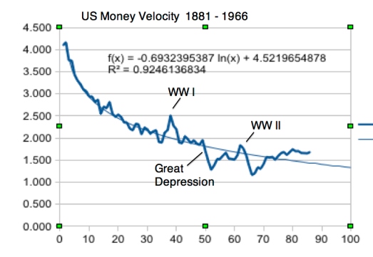US Money Velocity 1881-1966