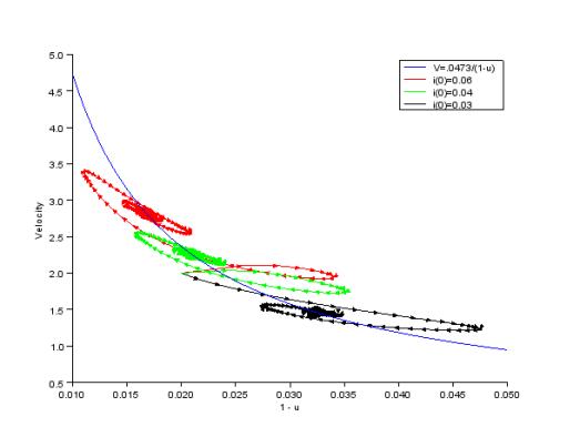 Velocity vs Surplus Value
